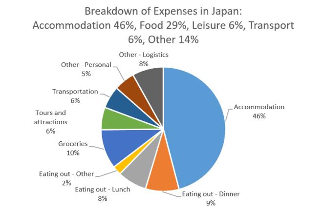 Japan budget