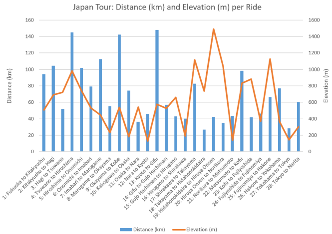 Japan distance and elevation