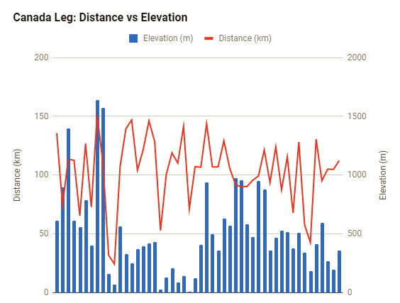 Canada distance and elevation