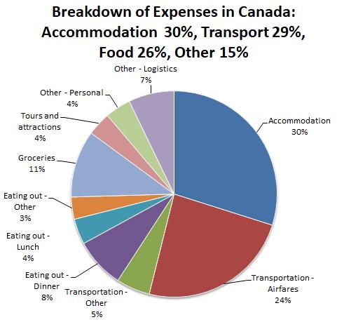 Canada tour budget